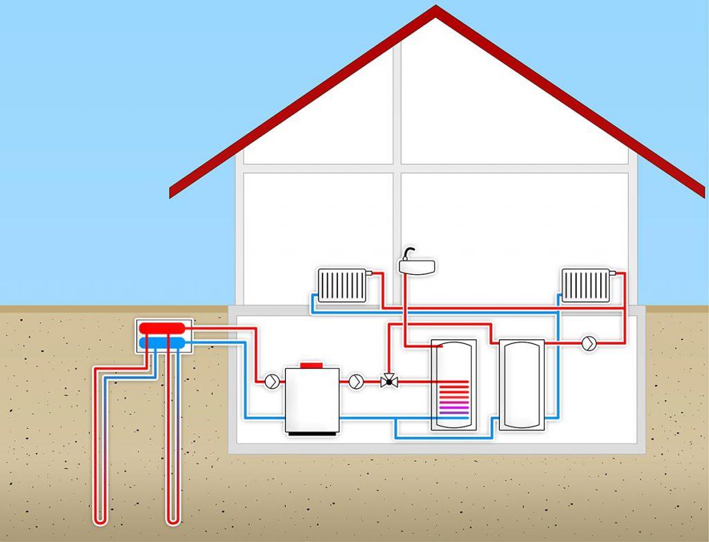 Funktionsschema einer Erdwärmepumpe. Erdwärmebohrungen dienen für den Bau von Geothermie-Anlagen.