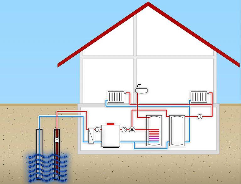 Funktionsschema einer Grundwasser-Wärmepumpe. Erdwärmebohrungen dienen für den Bau von Geothermie-Anlagen.